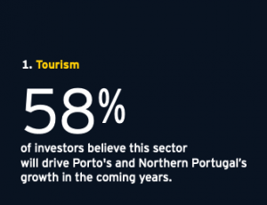 Tourism - Investor believe this sector will drive Porto's and Northern Portugal growth in the coming years